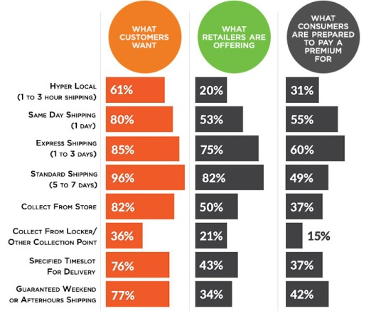 what-customers-want-graph700